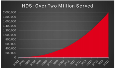 The Hogan Development Survey (HDS) Turns 2 Million!